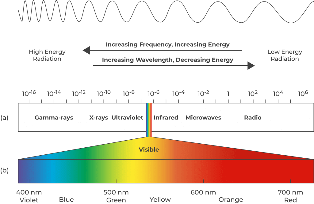 Light-Wavelength-Chart-1024x666